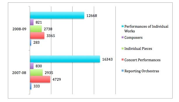 Repertoire Reports for 2008-09